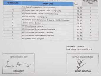 Hasil babak penyisihan GPMB XXXV-2019