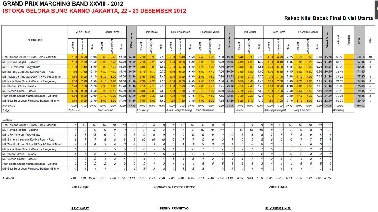 rekap-final-divisi-umum-gpmb2012-all