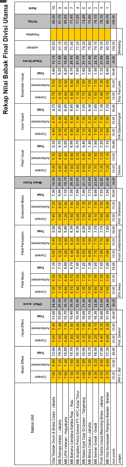 rekap-final-divisi-umum-gpmb2012