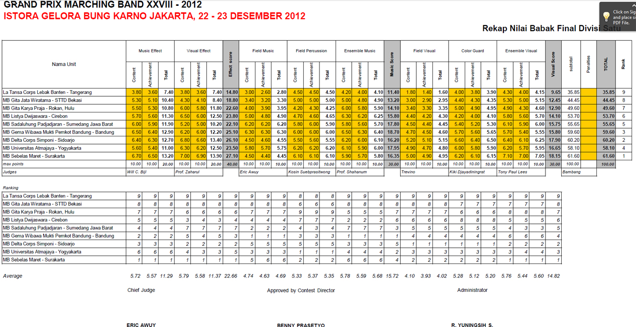 rekap-final-divisi1-gpmb2012-all
