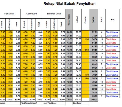 rekap-penysihan-gpmb2012-b