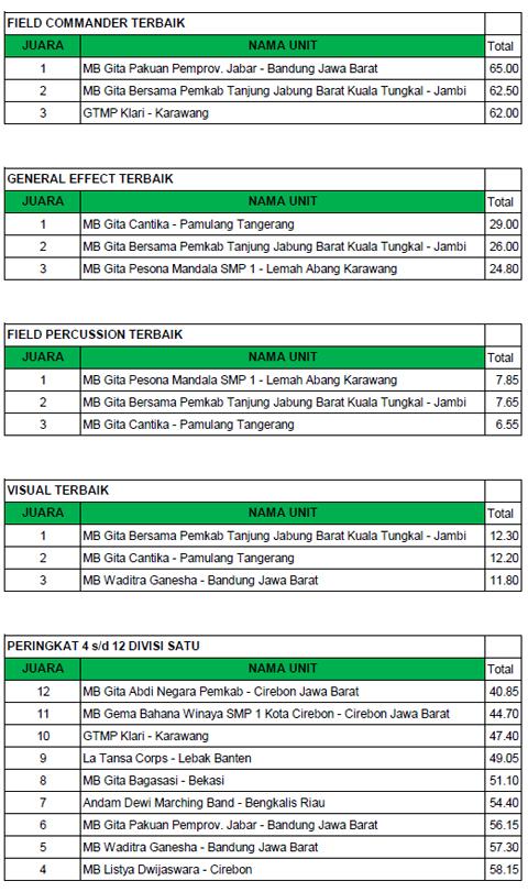 hasil-babakfinal-divisisatu-gpmb2013-a
