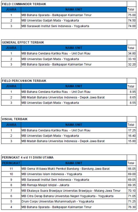 hasil-babakfinal-divisiutama-gpmb2013a