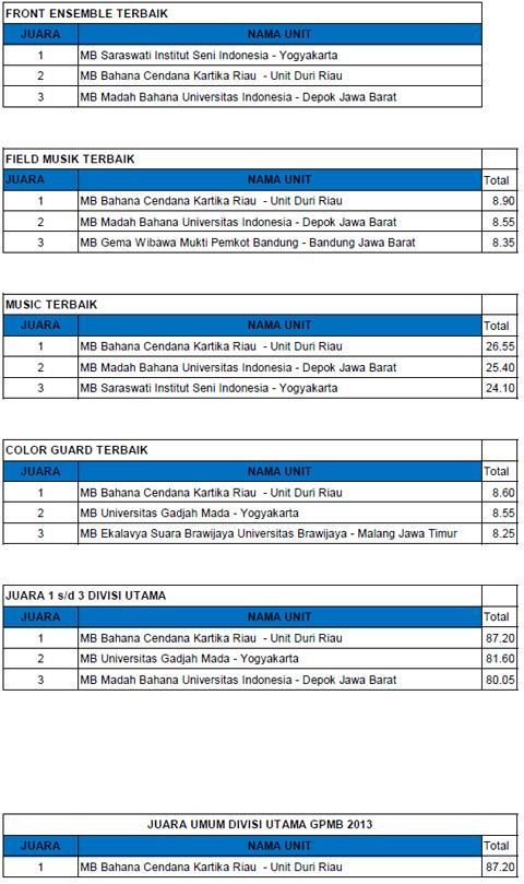 hasil-babakfinal-divisiutama-gpmb2013b