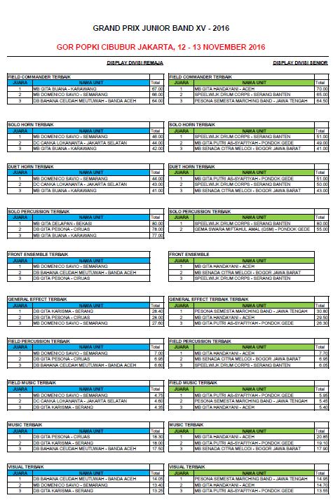hasil-gpjb2016-b