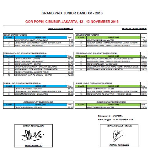 hasil-gpjb2016-c