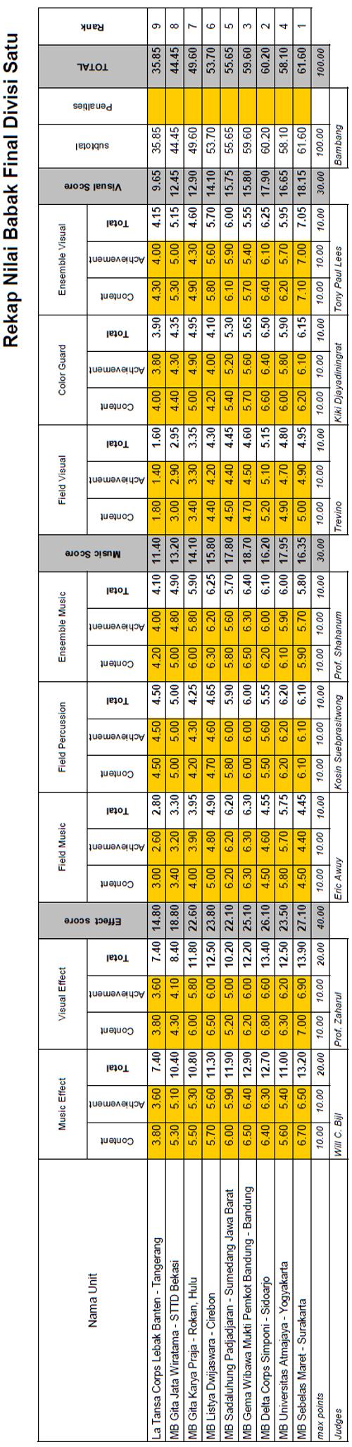 rekap-final-divisi1-gpmb2012