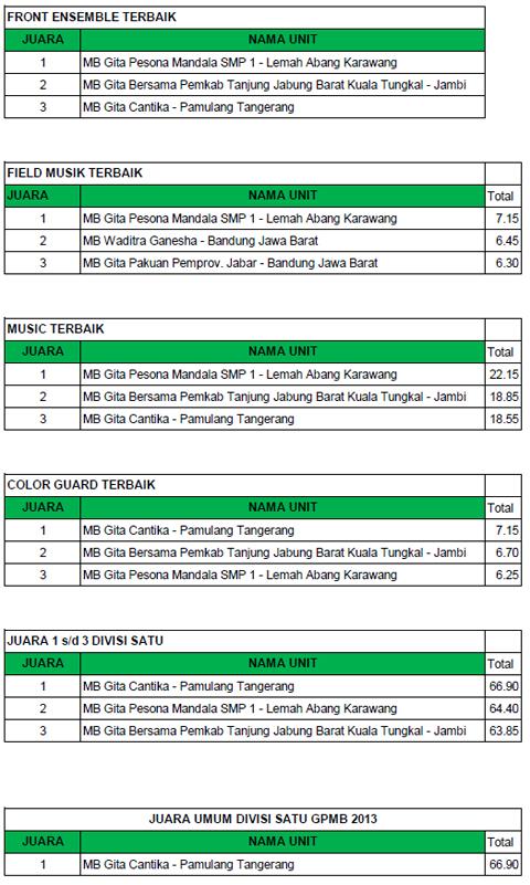 hasil-babakfinal-divisisatu-gpmb2013-b